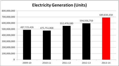 electricity_tn
