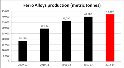 ferro_alloys_tn