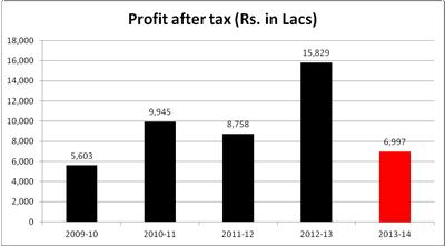 profit_aftertax_tn